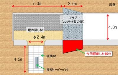 図.人工バリア性能確認試験のイメージ(幌延深地層研究センターHPから)