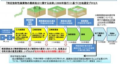 地層処分スケジュール(放射性廃棄物WG中間とりまとめ・14年5月)
