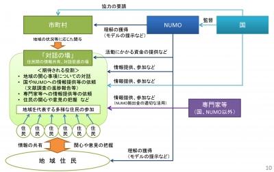 「対話の場」のイメージ図