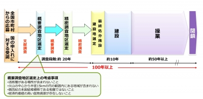 政府が描く最終処分の見取り図(NUMO資料から)