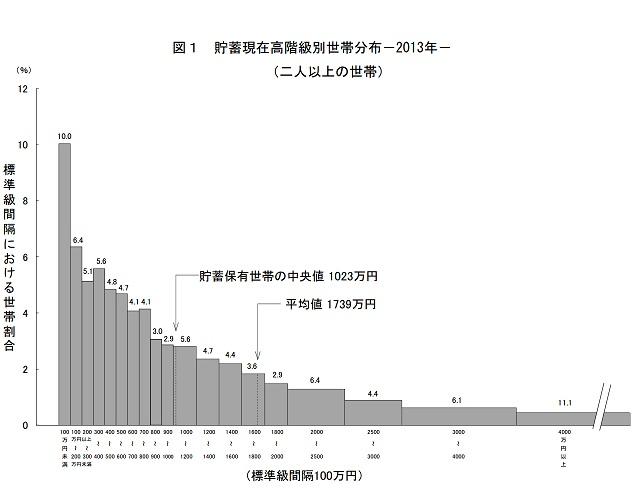 soumusyou 貯蓄現在高階級別世帯分布2013