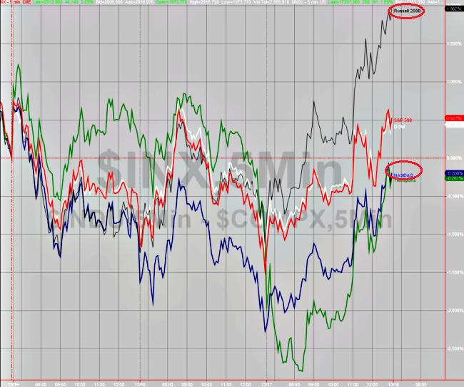 2米国株サイズ別