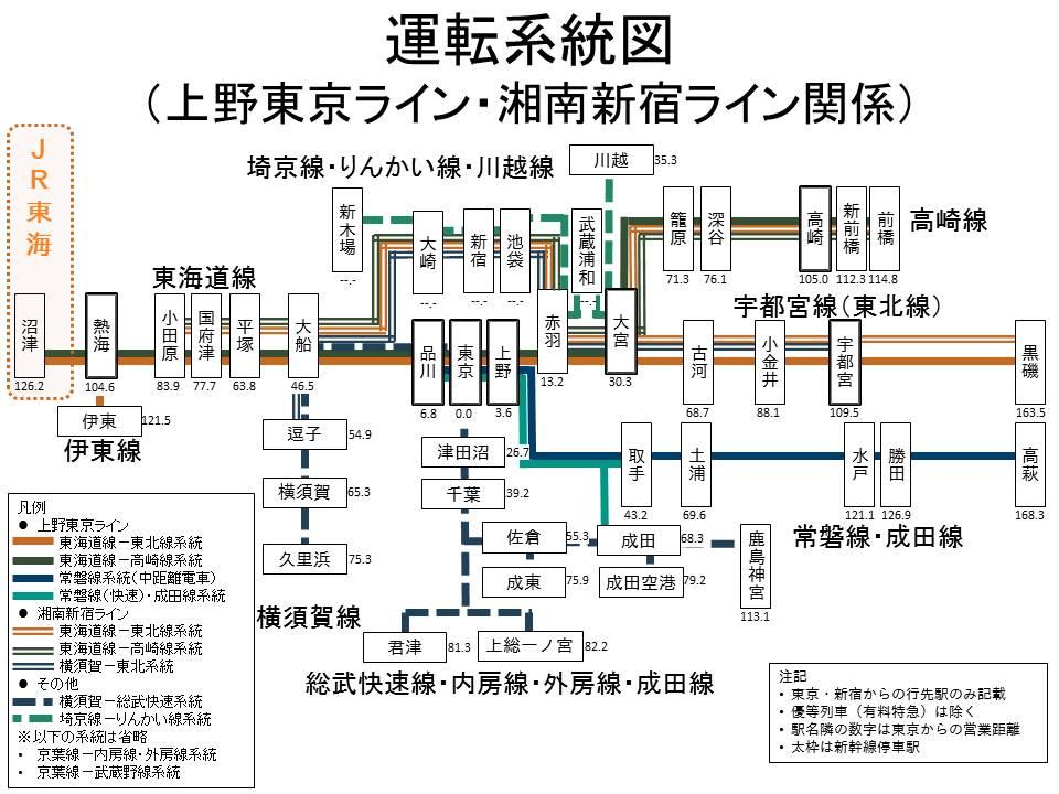 図 湘南 新宿 ライン 路線