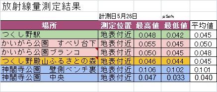 2015年5月測定