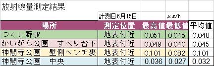 2015年6月測定