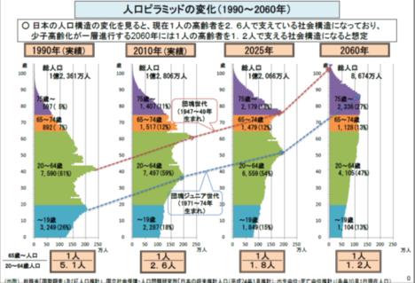 201501011人口ピラミッドA
