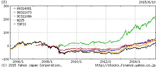 ひふみセゾン世界株topix比較チャート