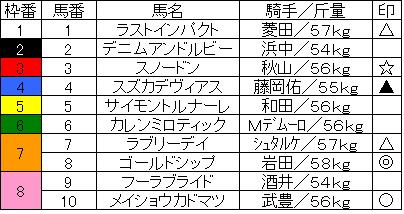 阪神大章典