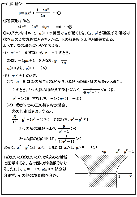 2015東京大学理科 第1問 2次方程式 入試問題 解答