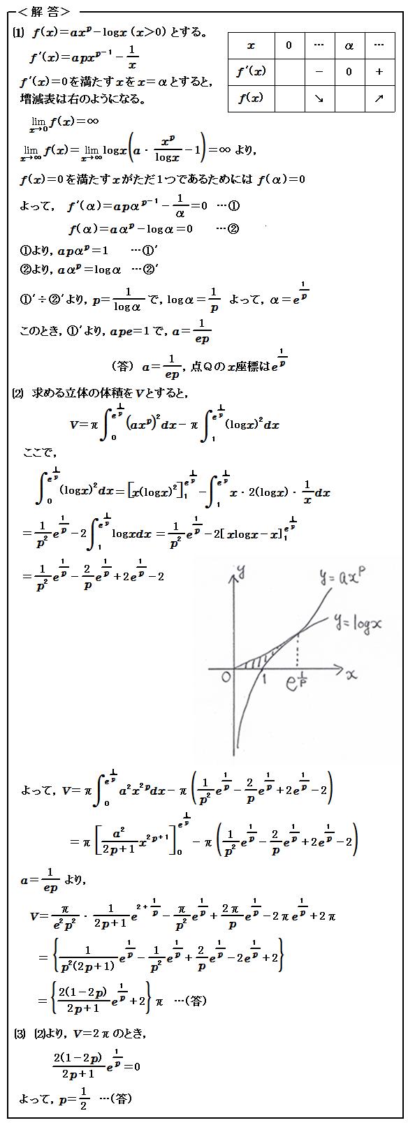 2015 東京大学 理科 第3問 微分積分 解答