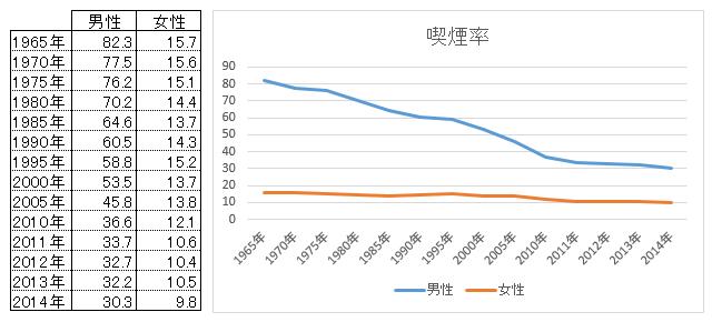 昔は80%超え!?今の日本人の喫煙率はどれくらい?