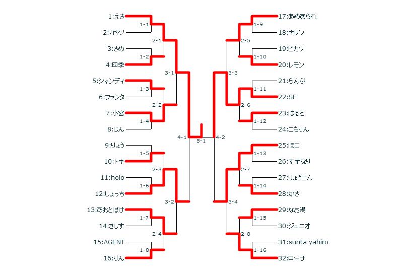 tournament終