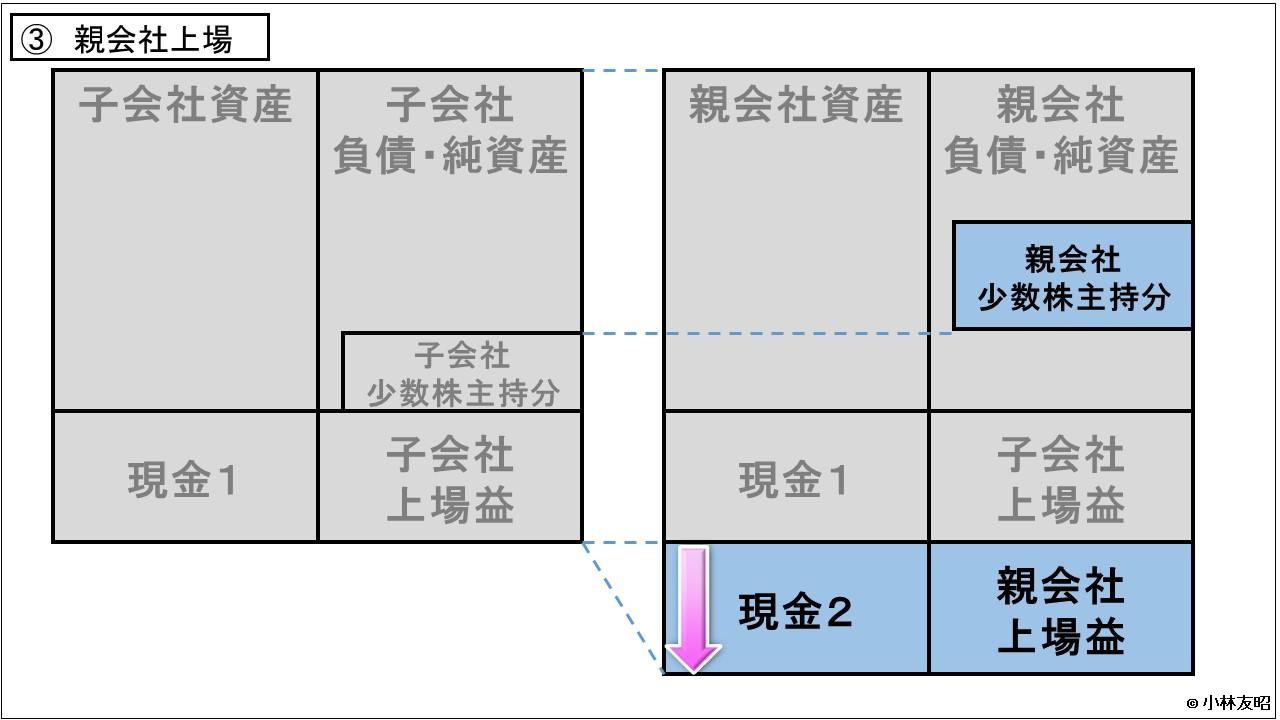経営管理会計トピック_日本郵政_親子上場_ステップ3