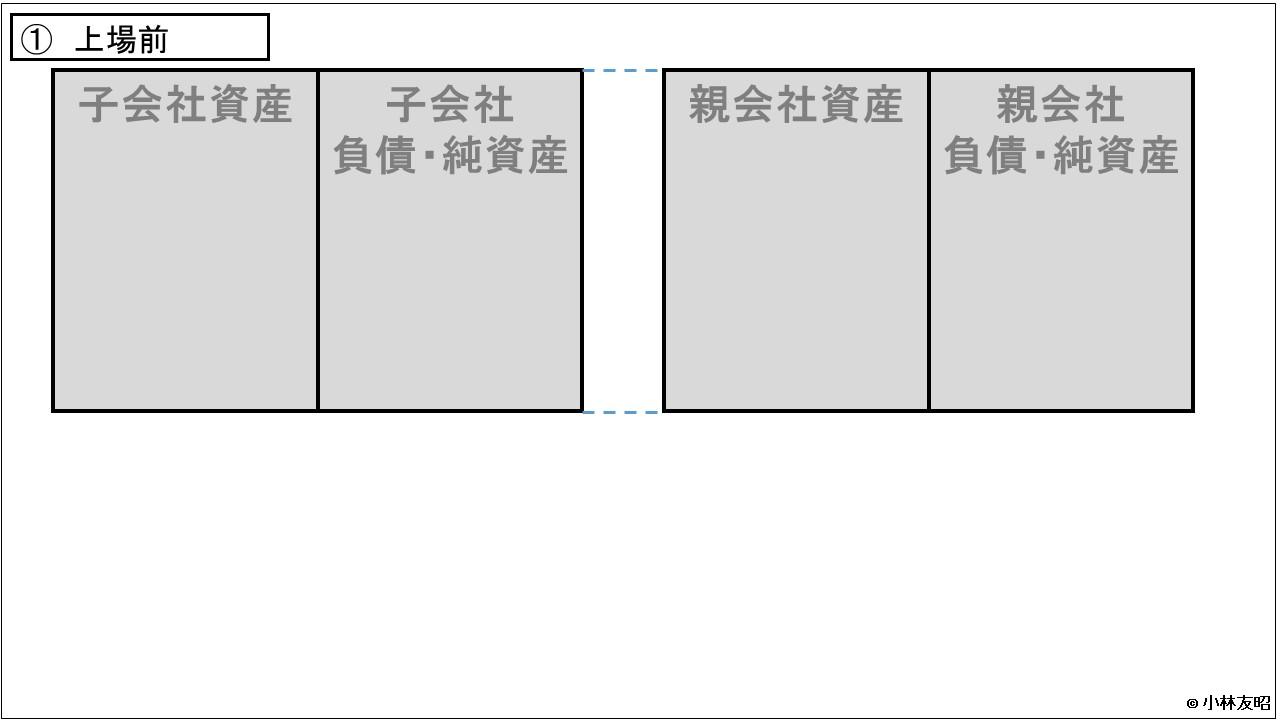 経営管理会計トピック_日本郵政_親子上場_ステップ1