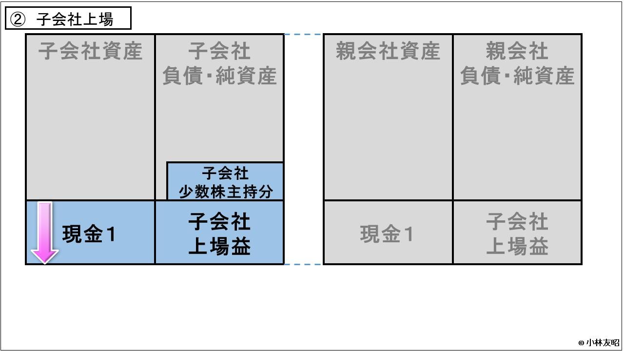 経営管理会計トピック_日本郵政_親子上場_ステップ2