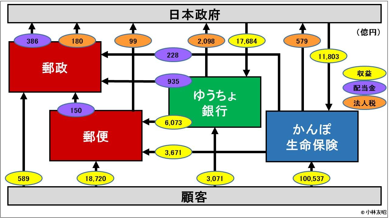 経営管理会計トピック_日本郵政_資金の流れ