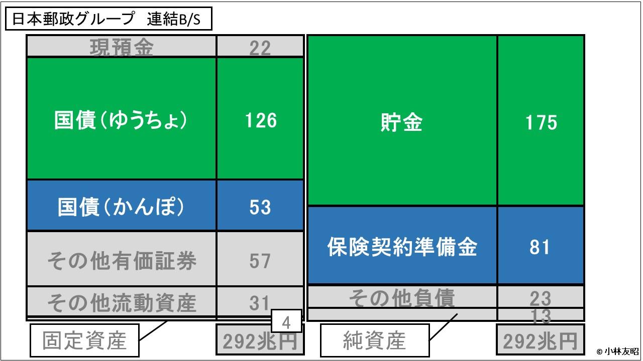 経営管理会計トピック_日本郵政_連結BS