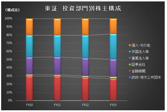 経営管理会計トピック_投資部門別株式保有_グラフ