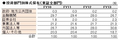 経営管理会計トピック_投資部門別株式保有_数表