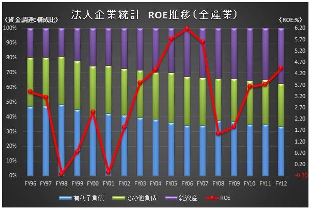 経営管理会計トピック_ROE推移_法人企業統計_グラフ