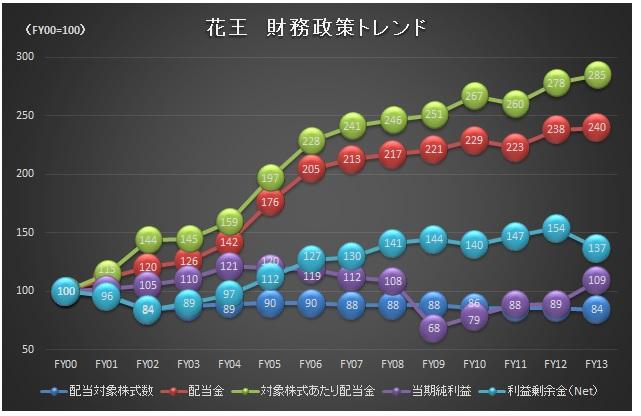 経営管理会計トピック_花王_連続増配_グラフ