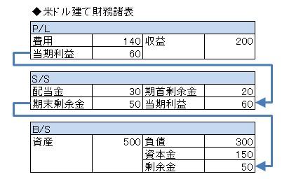 経営管理会計トピック_自己資本円安増_米ドル建てFS