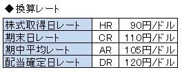 経営管理会計トピック_自己資本円安増_換算レート