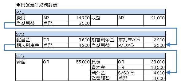 経営管理会計トピック_自己資本円安増_円貨建てFS