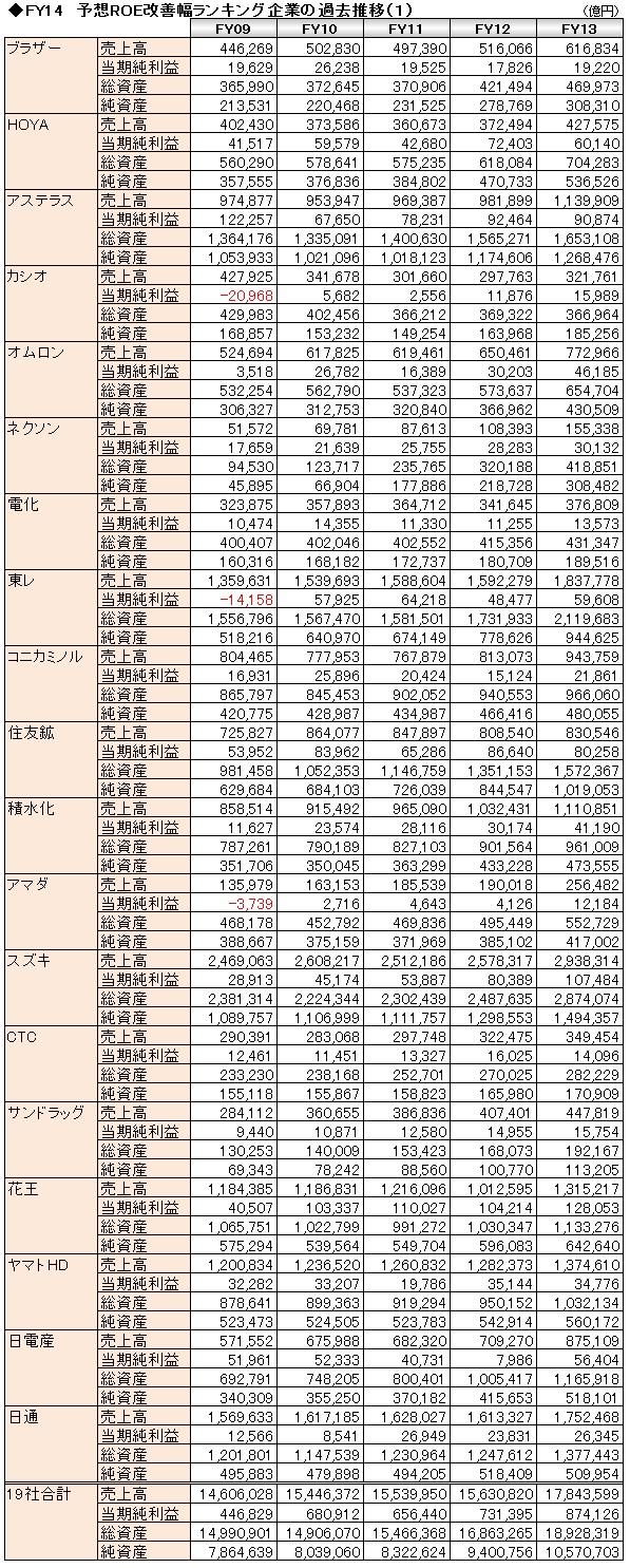 経営管理会計トピック_予想ROE改善ランキング_過去推移(1)