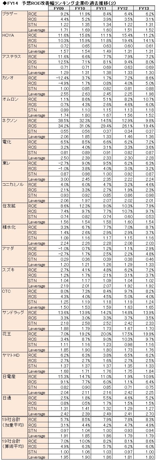 経営管理会計トピック_予想ROE改善ランキング_過去推移(2)