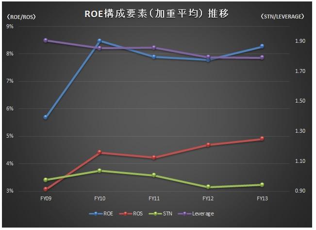 経営管理会計トピック_予想ROE改善ランキング_ROE推移_加重平均