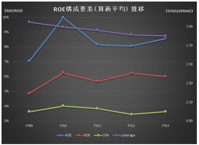 経営管理会計トピック_予想ROE改善ランキング_ROE推移_算術平均