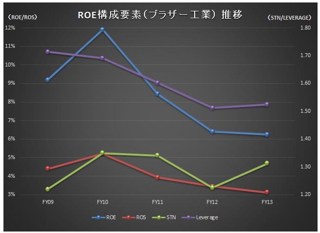 経営管理会計トピック_予想ROE改善ランキング_ROE推移_ブラザー工業