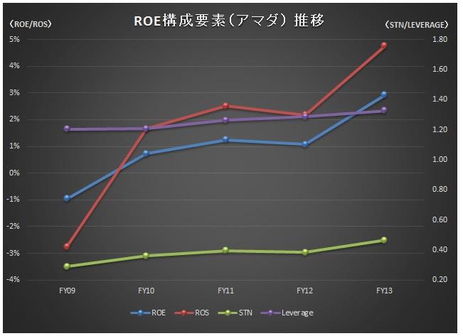 経営管理会計トピック_予想ROE改善ランキング_ROE推移_アマダ