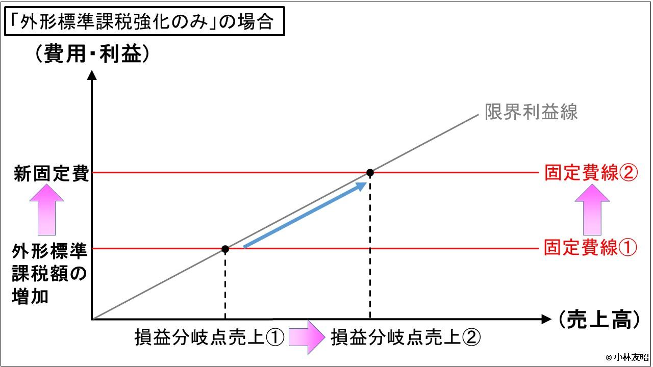 経営管理会計トピック_税制_外形標準課税のみ
