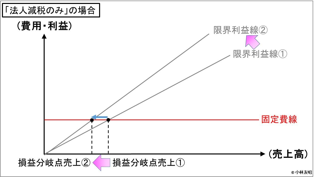 経営管理会計トピック_税制_法人減税のみ