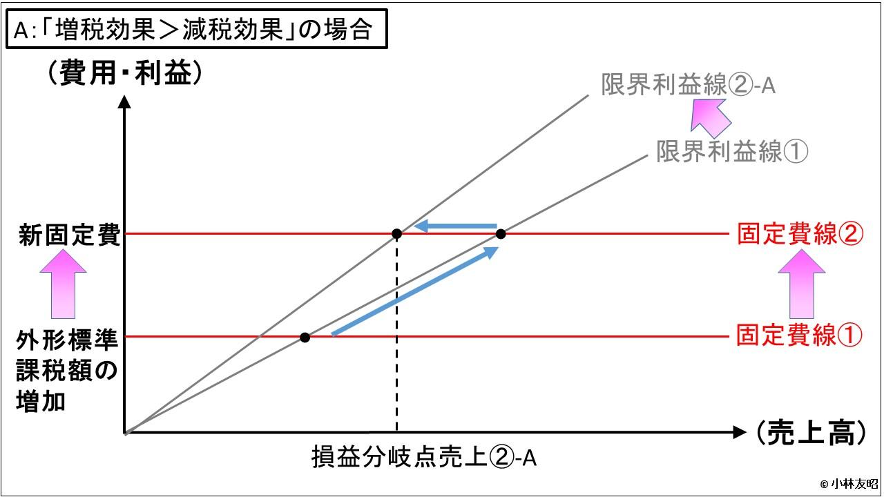 経営管理会計トピック_税制_増税効果が大きい場合