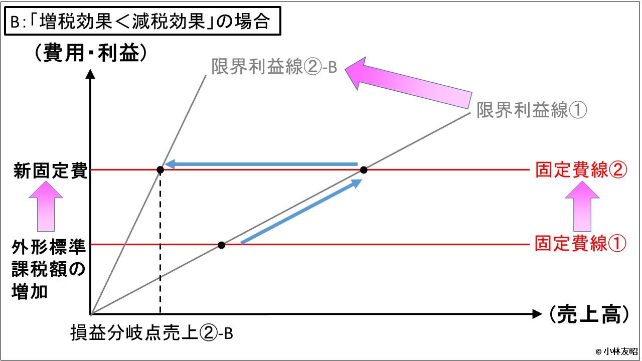 経営管理会計トピック_税制_減税効果が大きい場合