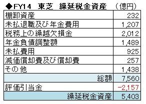 経営管理会計トピック_繰延税金資産_FY14東芝