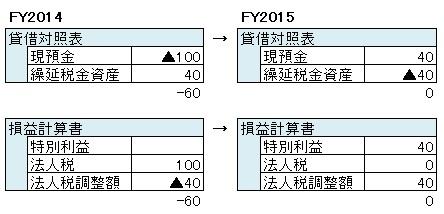経営管理会計トピック_繰延税金資産_税効果会計あり