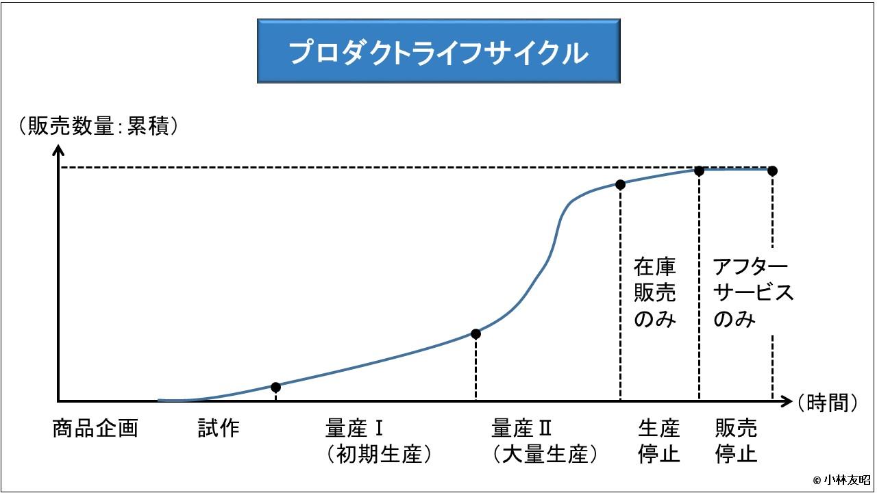 管理会計(基礎編)_プロダクトライフサイクル