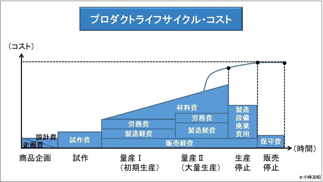 管理会計(基礎編)_プロダクトライフサイクル・コスト