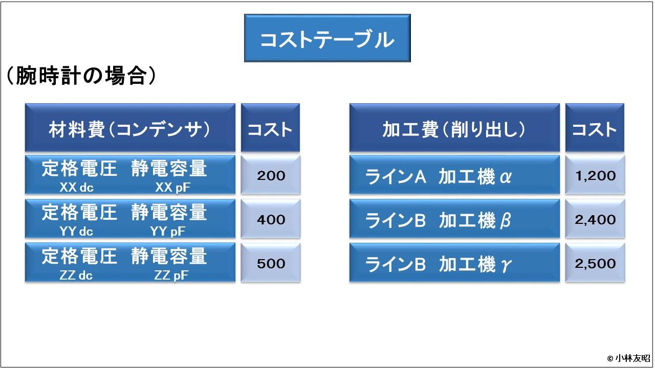 管理会計(基礎編)_コストテーブル