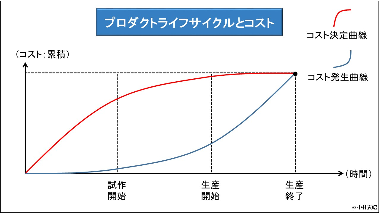 管理会計(基礎編)_プロダクトライフサイクルとコスト