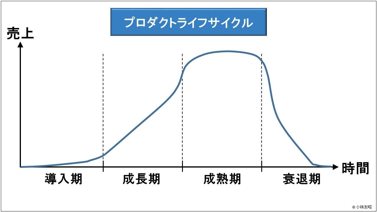 経営管理(基礎編)_プロダクトライフサイクル