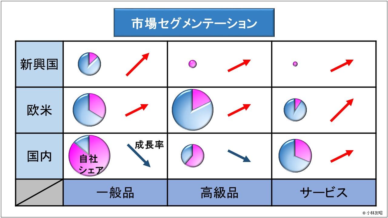 経営管理(基礎編)_市場セグメンテーション