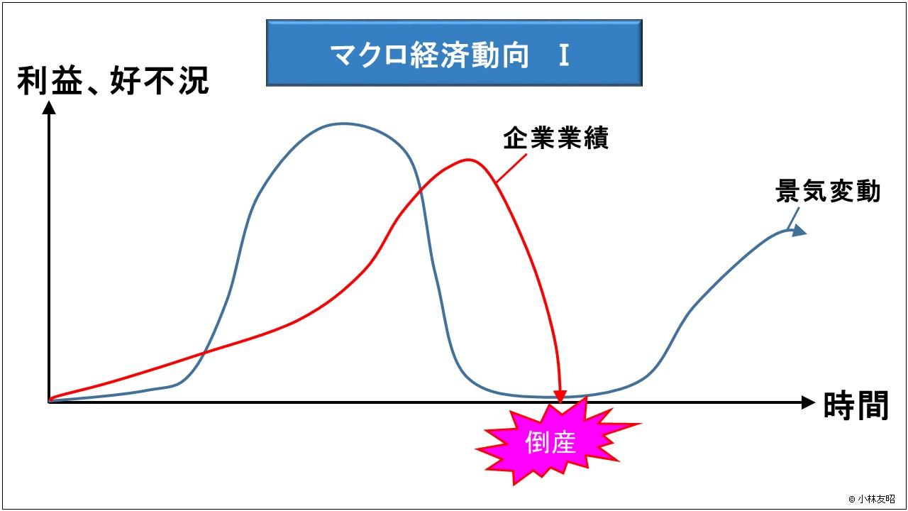 経営管理(基礎編)_マクロ経済動向Ⅰ