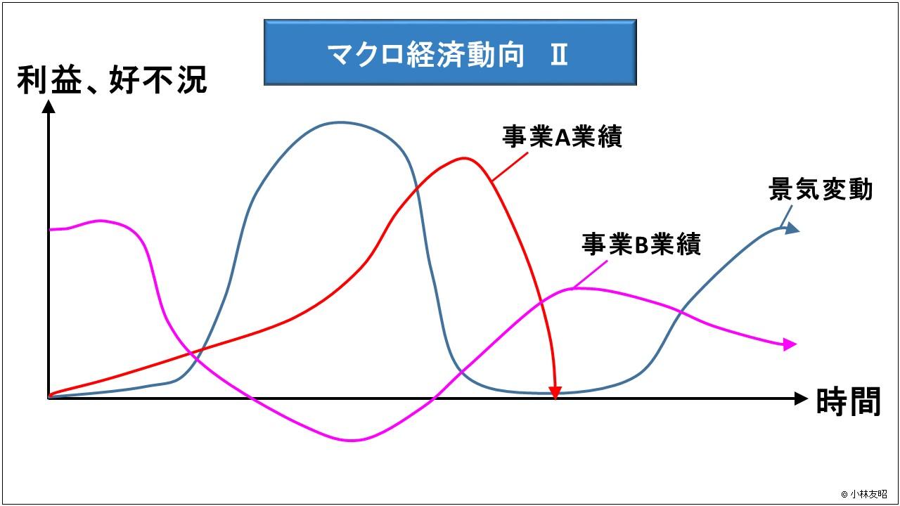 経営管理(基礎編)_マクロ経済動向Ⅱ