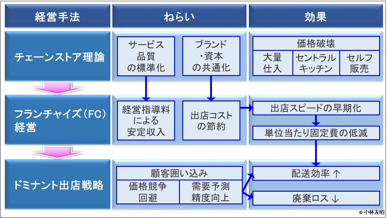 経営管理会計トピック_流通業の経営手法の移り変わり