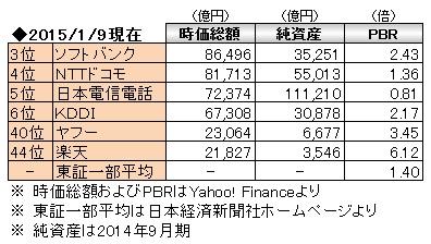 経営管理会計トピック_市場評価_数表